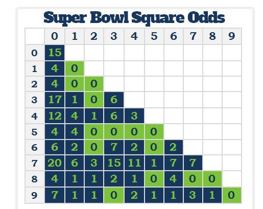Super Bowl Square Odds